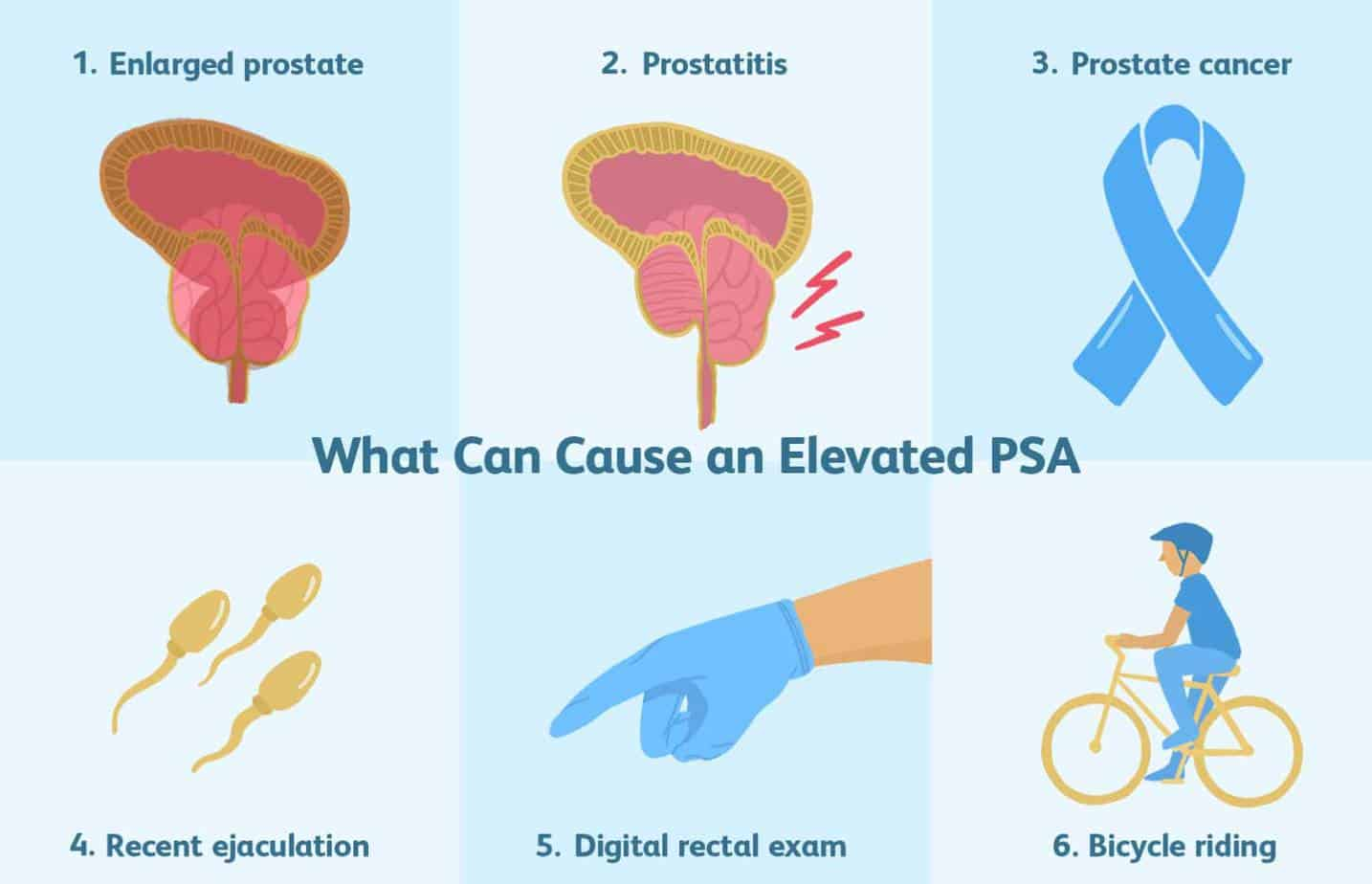 Elevated psa prostate